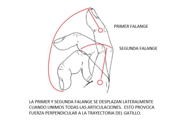 movimientos del dedo en el gatillo