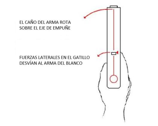 desplazamiento del arma al presionar gatillo